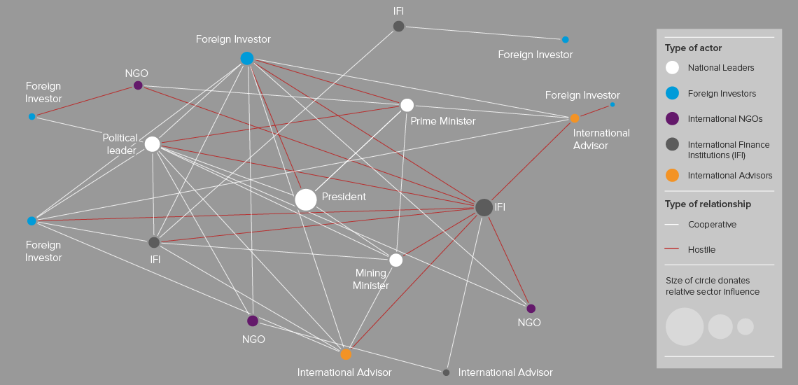 Network graph of elite stakeholders