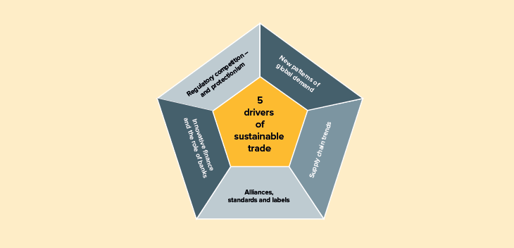 5 drivers of sustainable trade: Regulatory competition - and protectionism; New patterns of global demand; Supply chain trends; Alliances standards and labels; Innovative finance and the role of banks