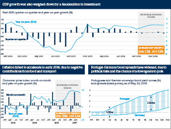 Detail of graphic analysis exploring Portugal's economic indicators