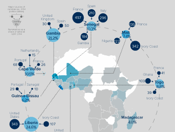 Infographic exploring some African countries' reliance on remittances