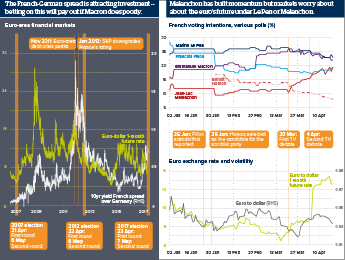 Infographic exploring the markets' reactions in the run-up to the French presidential elections