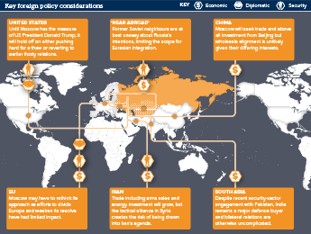 Infographic exploring key considerations of Russian foreign policy