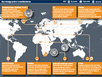 Infographic exploring key considerations of South African foreign policy