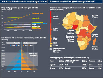 Infographic exploring Africa's projected population expansion