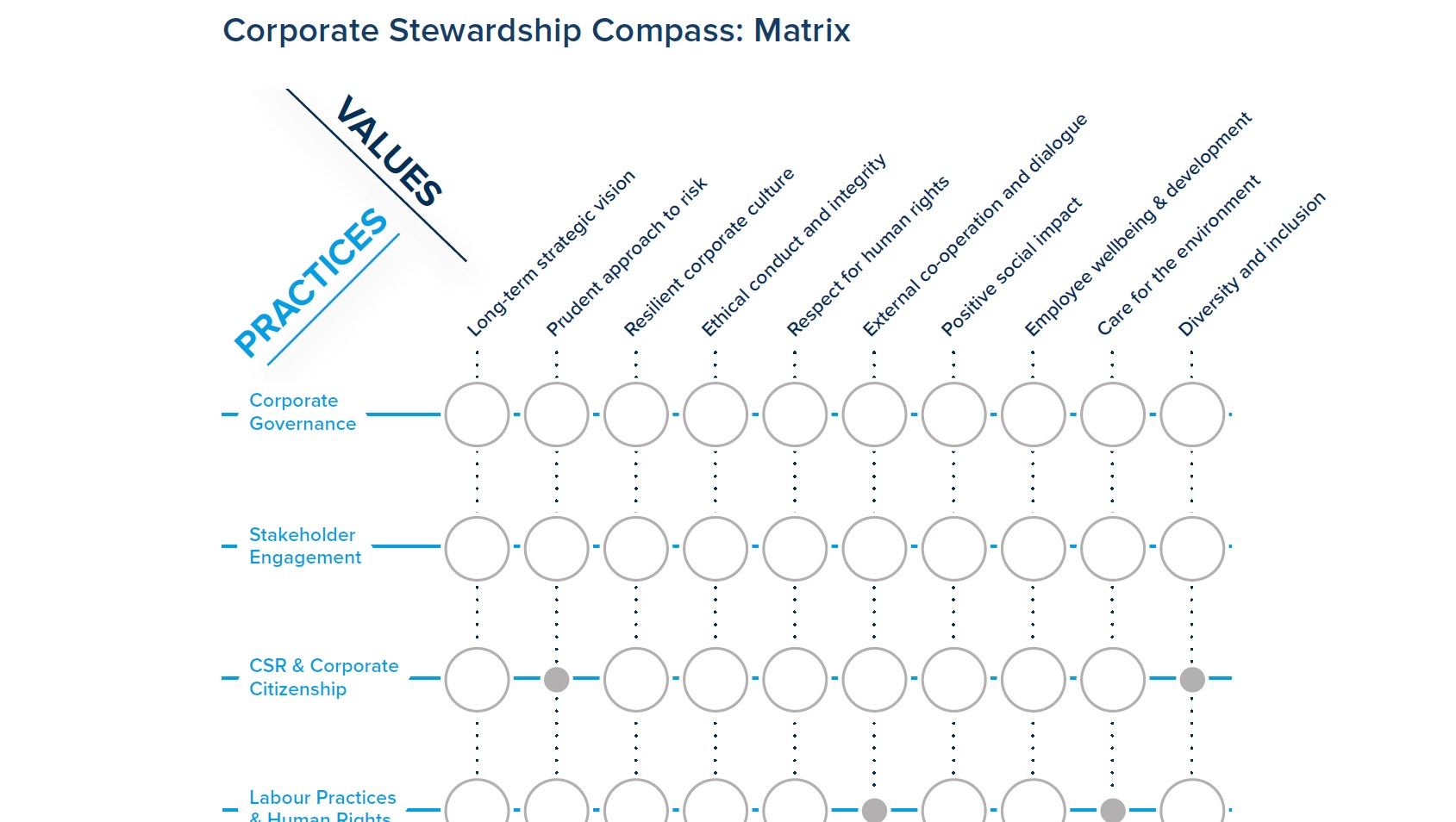 Detail of the Corporate Stewardship Compass