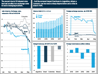 Graphic Analysis exploring Argentina's economic fragility