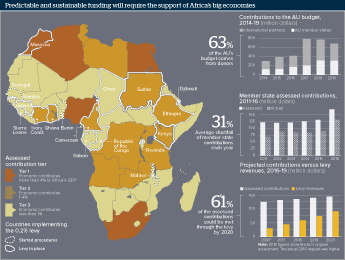 Infographic exploring funding proposals for the African Union