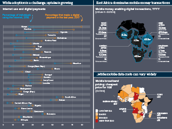 Graphic Analysis exploring digital payments in Africa