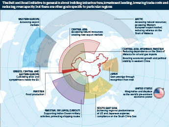 Infographic exploring China's regional aims for the Belt and Road initiative
