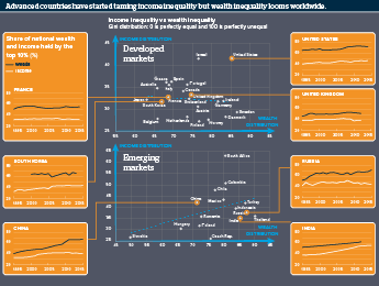 Infographic exploring wealth and income inequality around the world