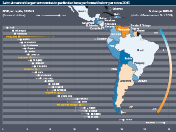 Infographic exploring poor income growth in Latin America