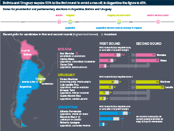 Infographic exploring upcoming elections in Argentina, Bolivia and Uruguay