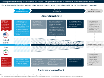 Infographic exploring the steps the United States and Iran would need to take to resume nuclear-deal compliance